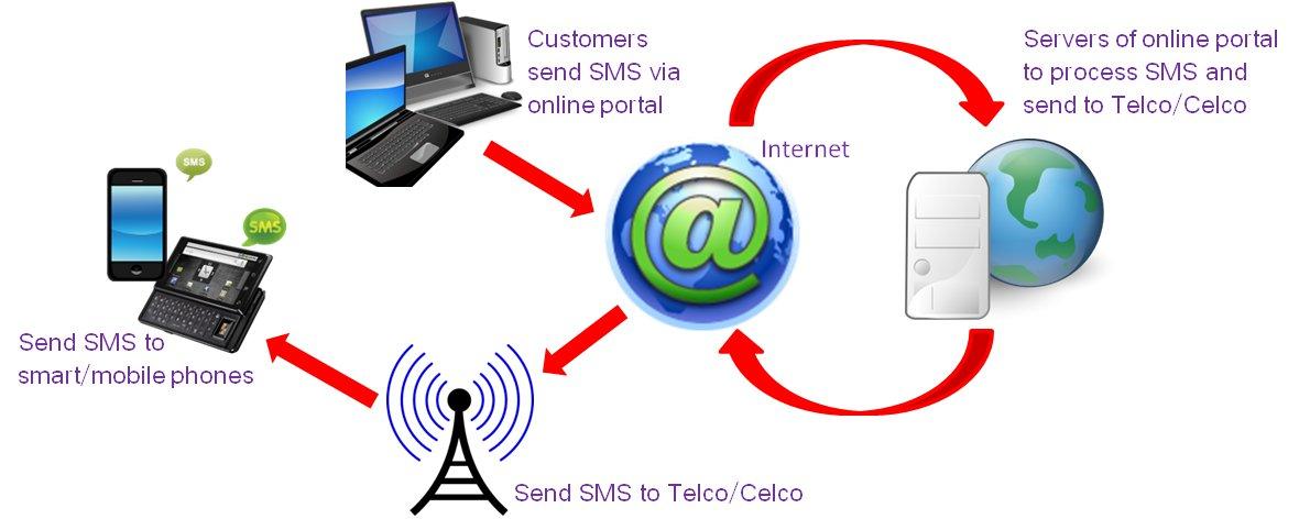 online bulk sms diagram
